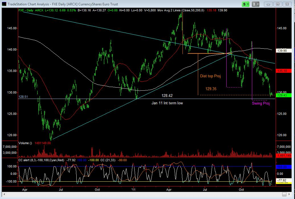 FXE Daily