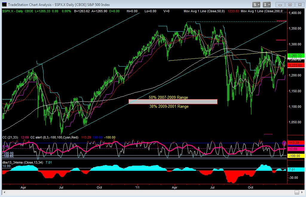 SP500 Cash Daily