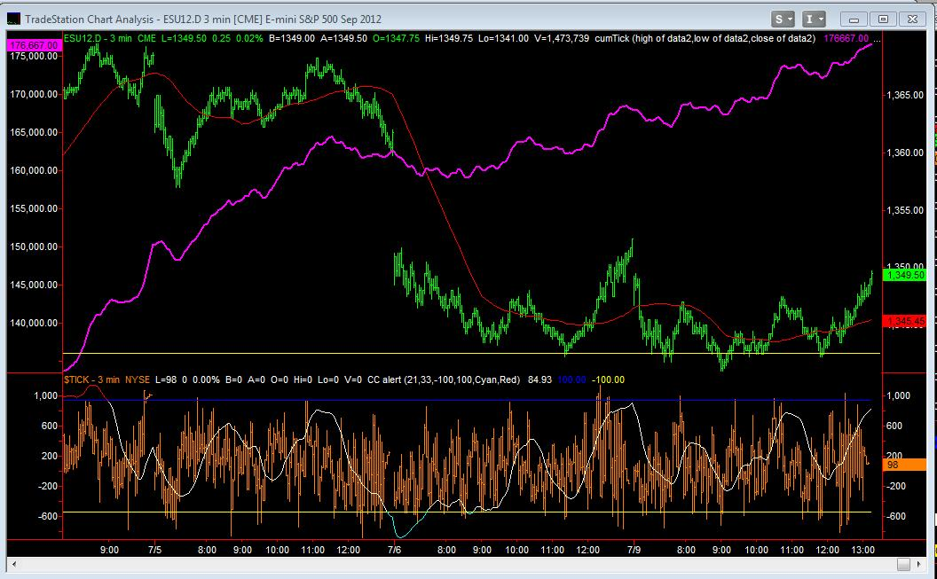 September Emini Day Session 3min with NYSE CumTick