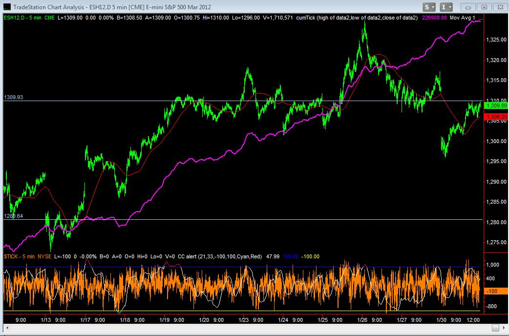March Emini Day Session 3min with NYSE CumTick