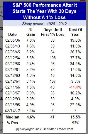 S&P Historical Performance
