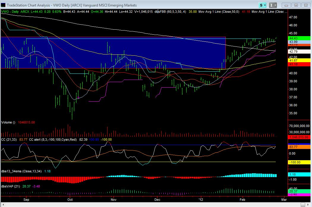 VWO Daily