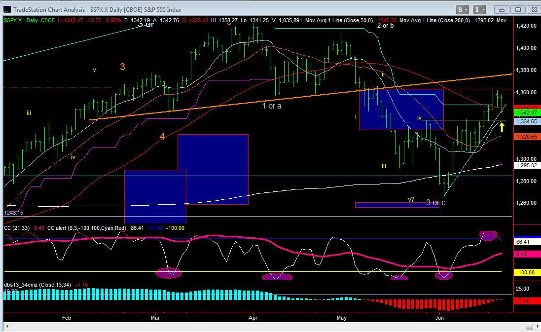 SPX Daily