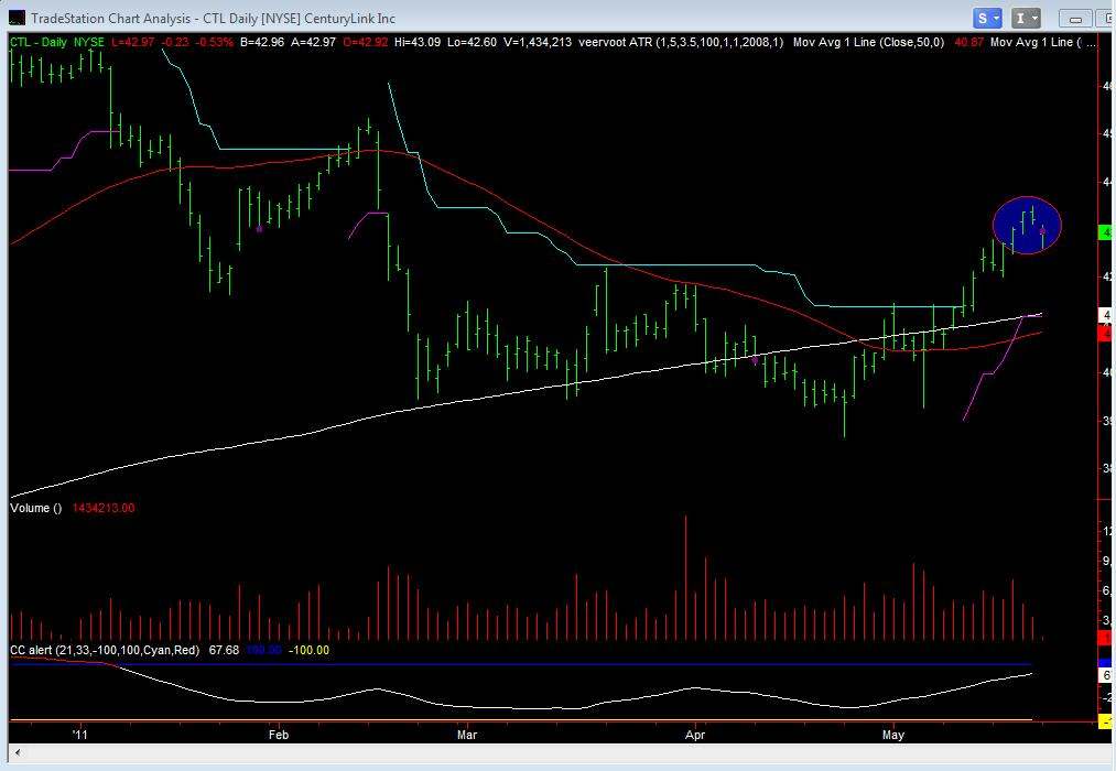 CTL Daily