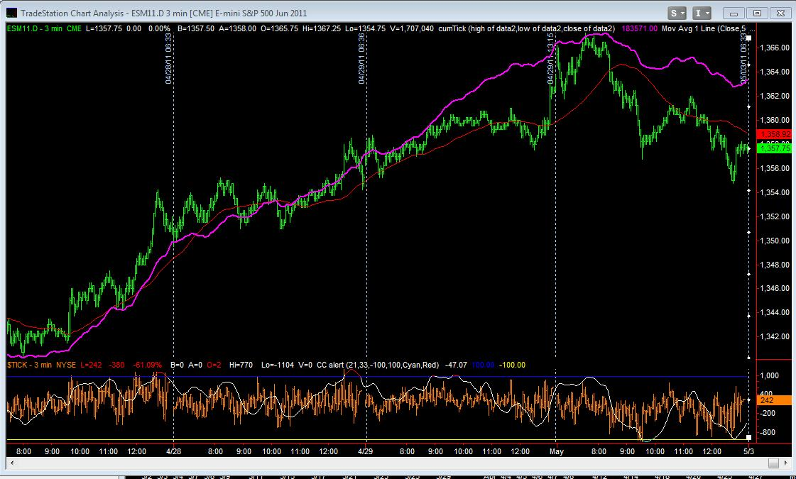 June E-Mini Day Session with NYSE Cumulative Tick