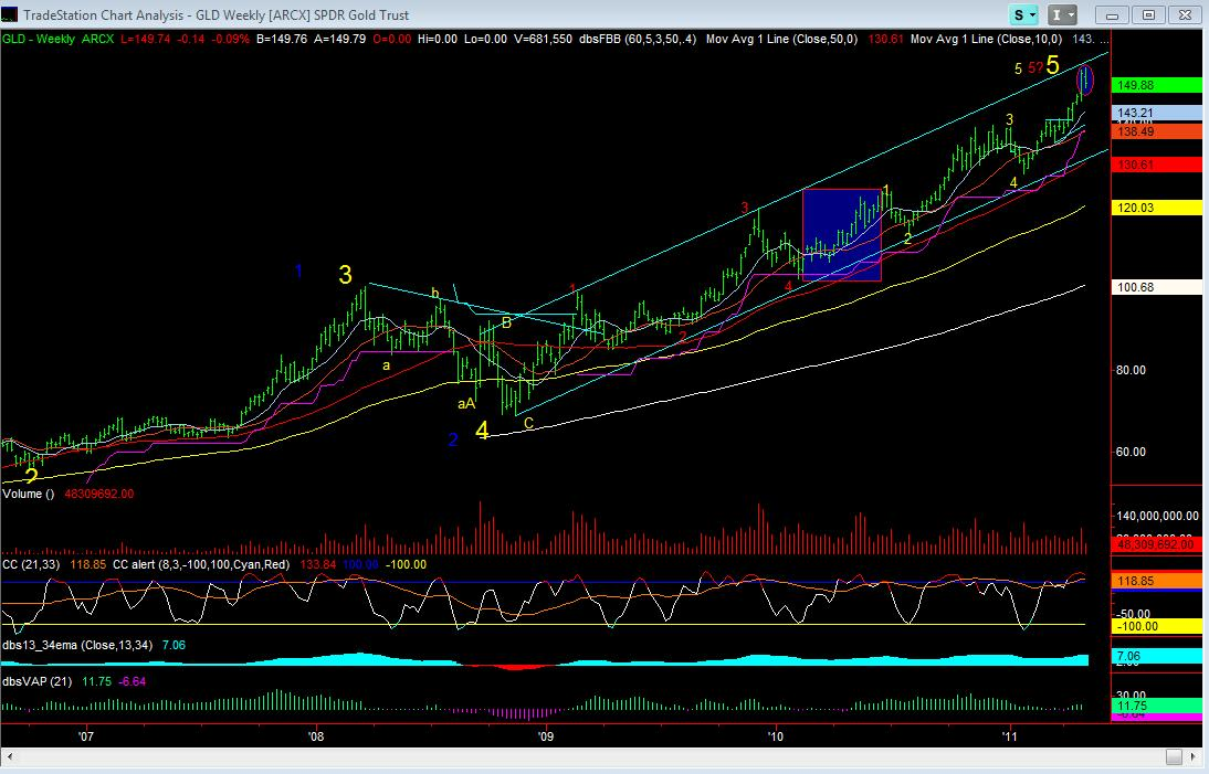 GLD Weekly Chart