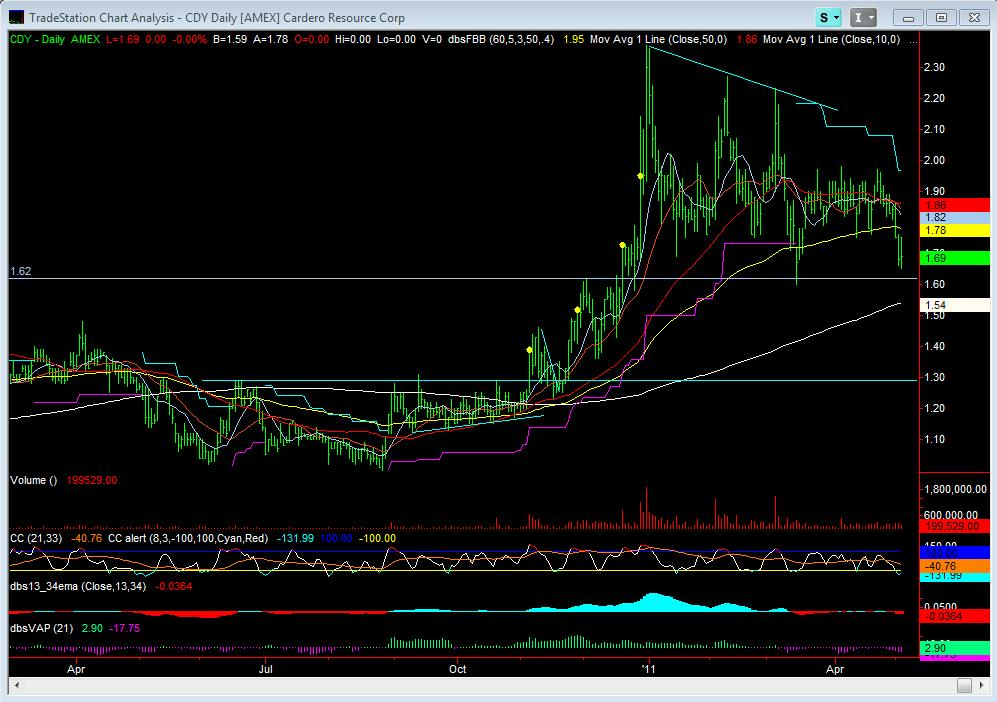 CDY Daily Chart
