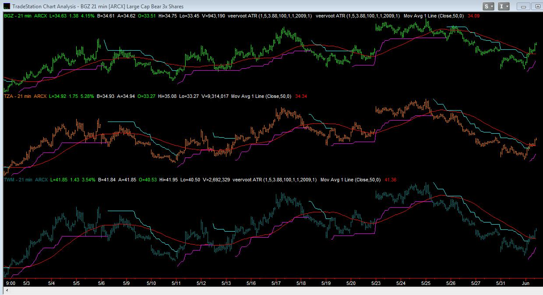 ETFs 21-Min Chart