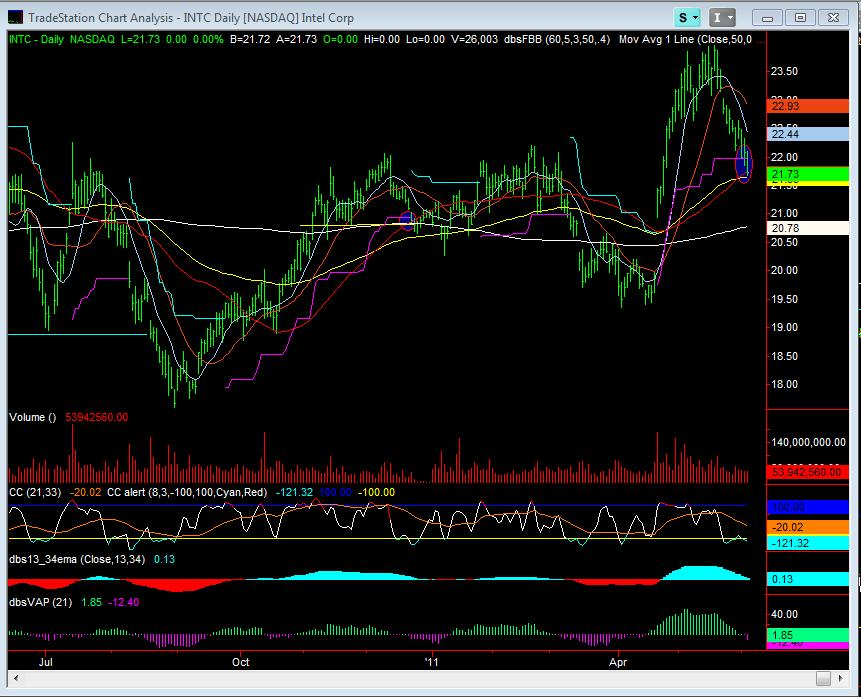 INTC Daily