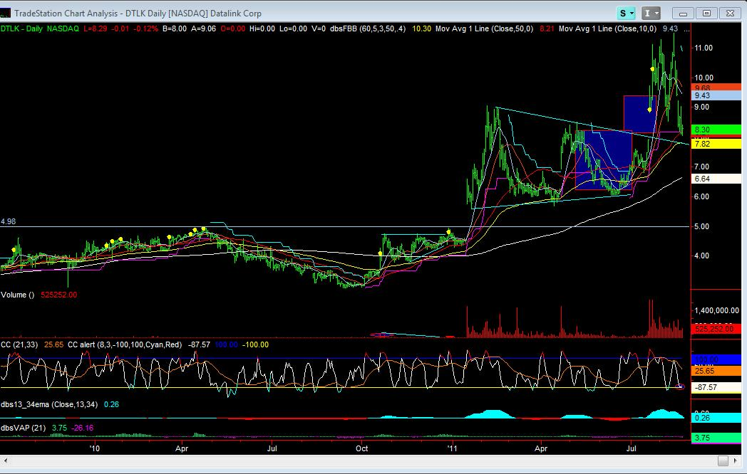 DTLK Daily