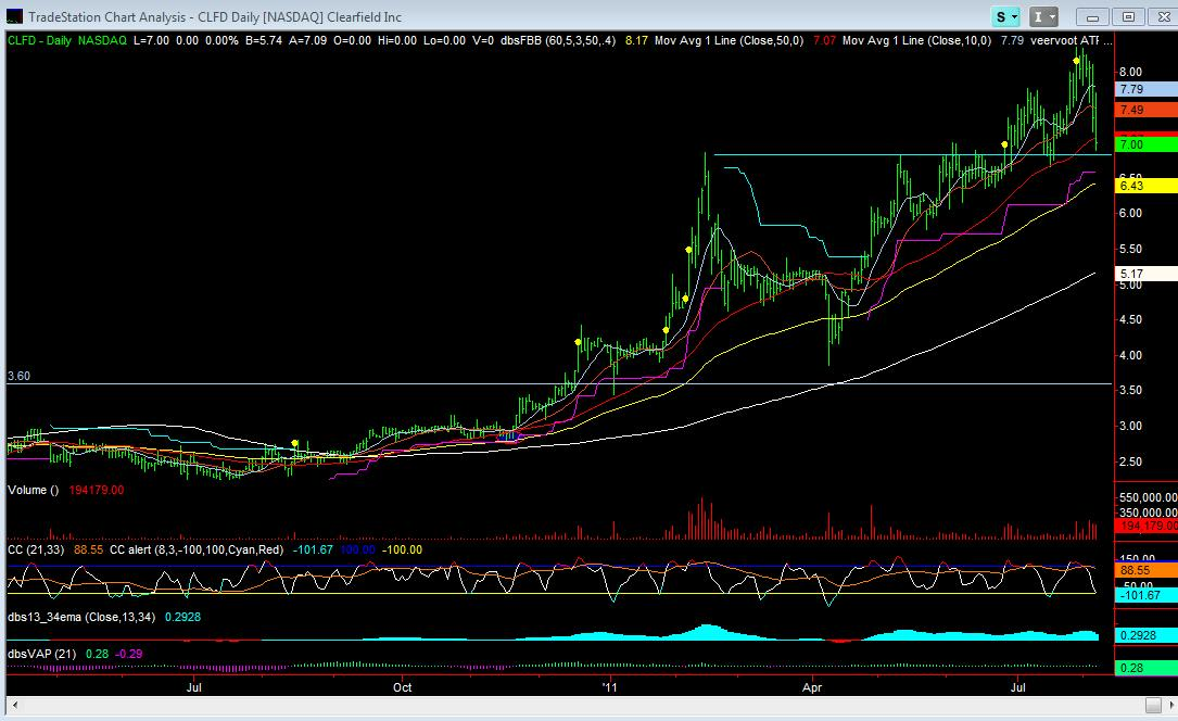 CLFD Daily