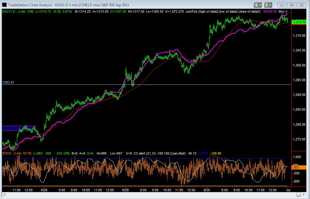 June Emini Day Session 3min with NYSE CumTick