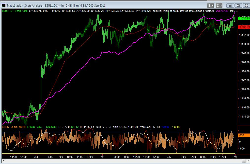 Sep Emini Day Session 3min with NYSE CumTick