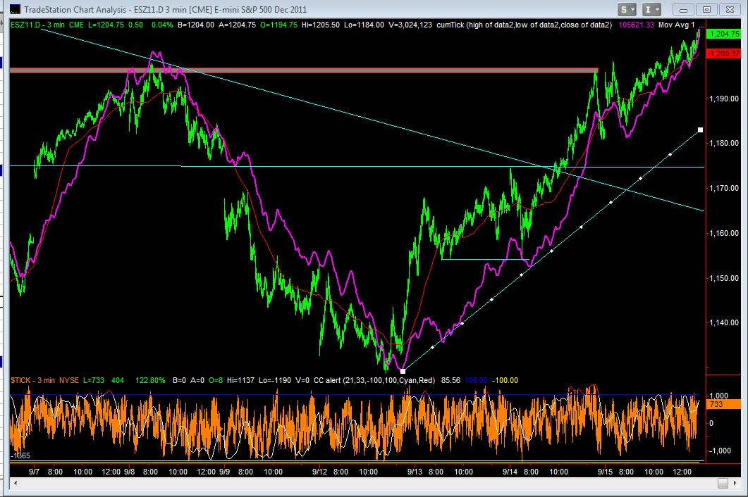 Dec Emini Day Session 3min with NYSE CumTick