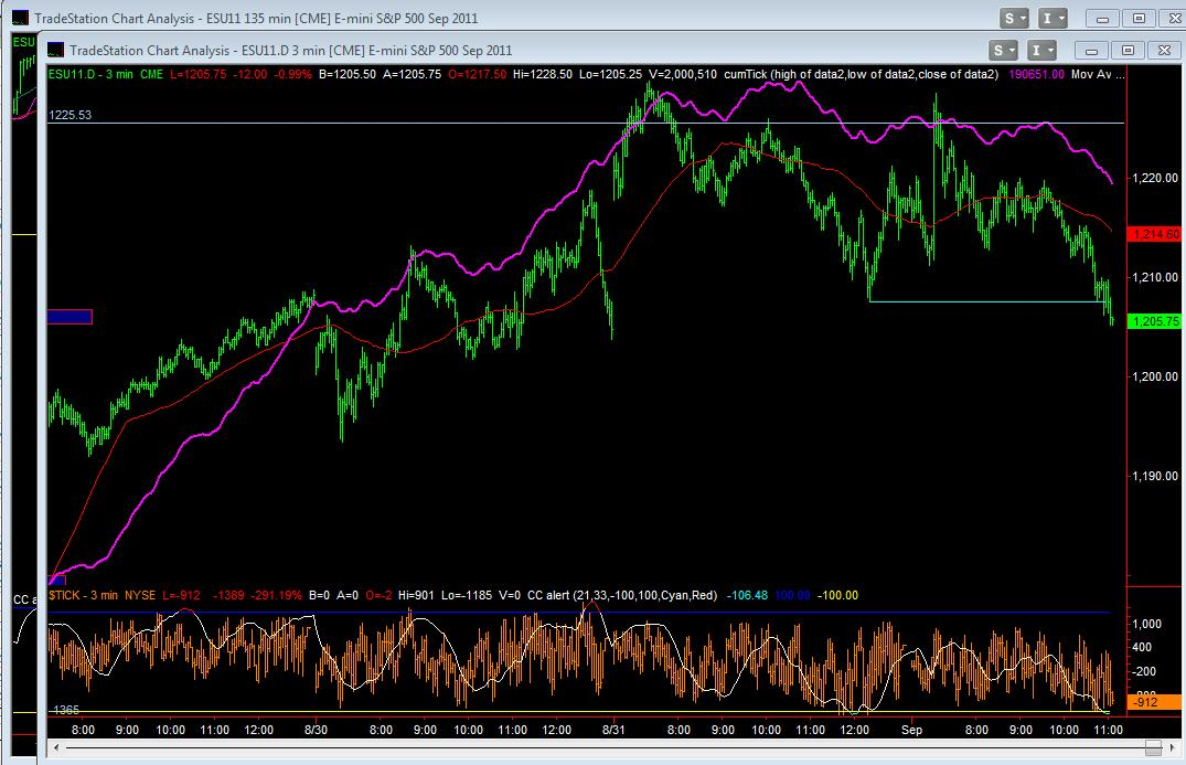 Sept Emini Day Session 3min with NYSE CumTick