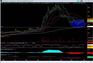 CRDC Daily Chart