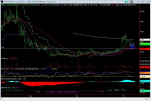 CRDC Weekly Chart
